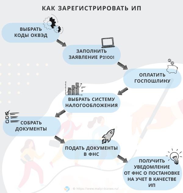 как открыть ип инфографика